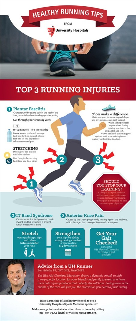 Uh Top3runninginjuries Infographic March
