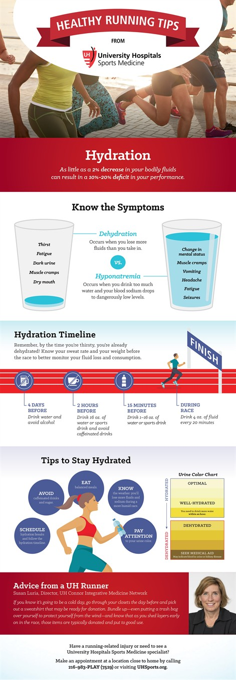 Uh Hydration Infographic